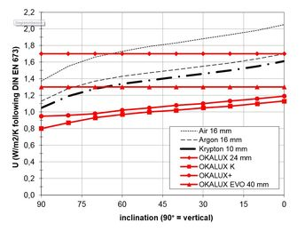 Product Family OKALUX: Comparison of Ug-value depends on installation